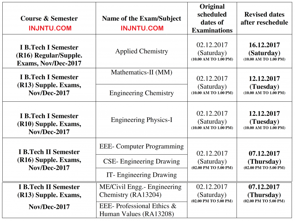 JNTUK Revised Dates Of 2nd December 2017 Postponed Examinations