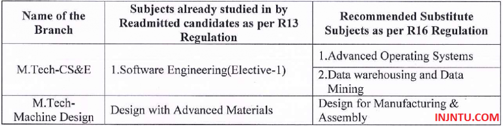 JNTUK Substitute Subjects For M.Tech 1-2 Semester (For Students Readmitted From R13 To R16).